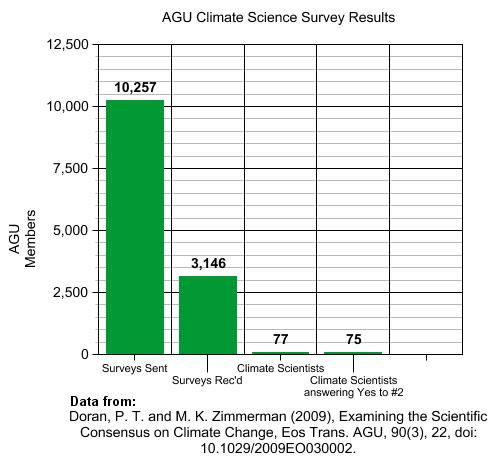 AGU Climate Science Survey Results