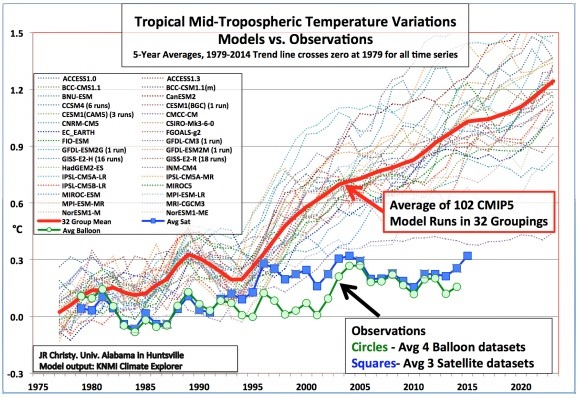 Tropical Mid-Tropospheric Temperature Variations Models vs. Observations