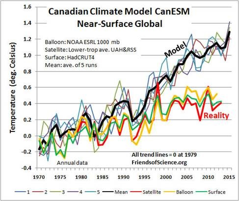 Canadian Climate Model CanESM Near-Surface Global