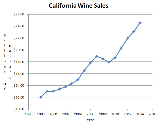 California Wine Sales