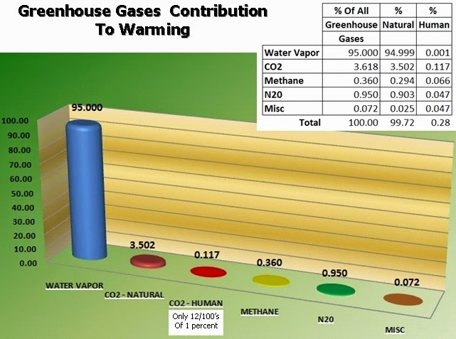Greenhouse gases contribution to warming