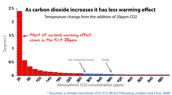 As carbon dioxide increases it has less warming effect