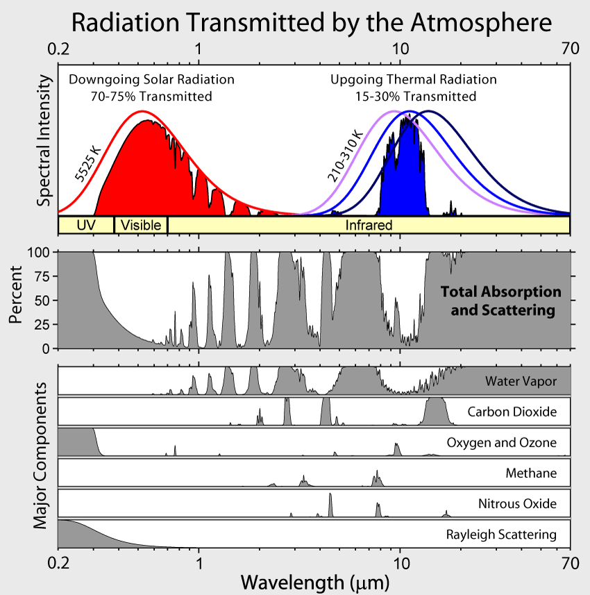Radiation Transmitted by the Atmosphere