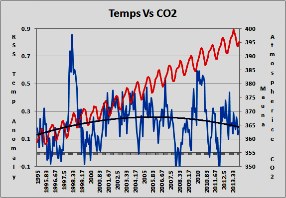 Temps vs CO2