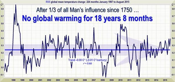 After 1/3 of al Man's influence since 1750... No global warming for 18 years 8 months