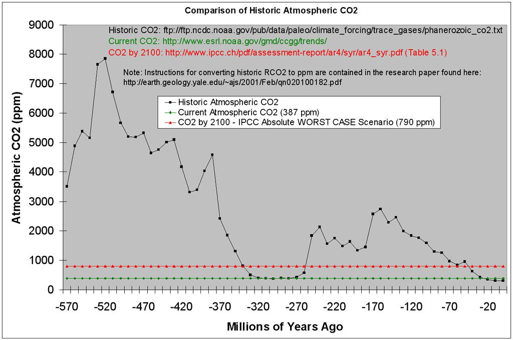 Comparison of Historic Atmospheric CO2