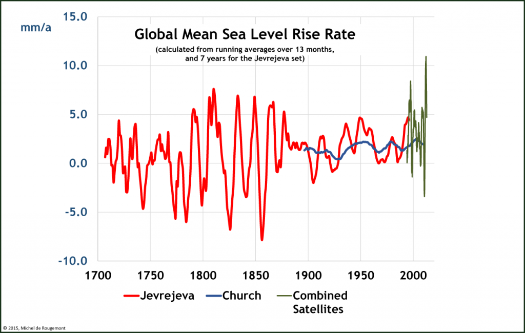 Global mean sea level rise rate