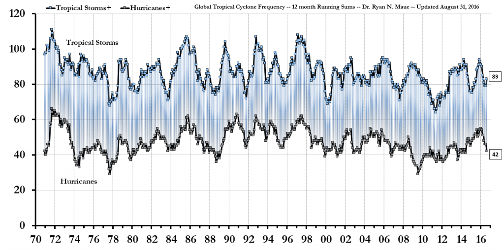 Number of Global Cyclones