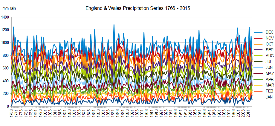 England & Wales Precipitation Series 1766-2015