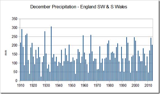 Decemver Precipitation - England SW & S Wales, 1910-2015