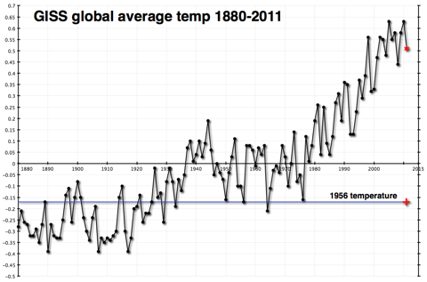 GISS global average temperatures 1880-2011