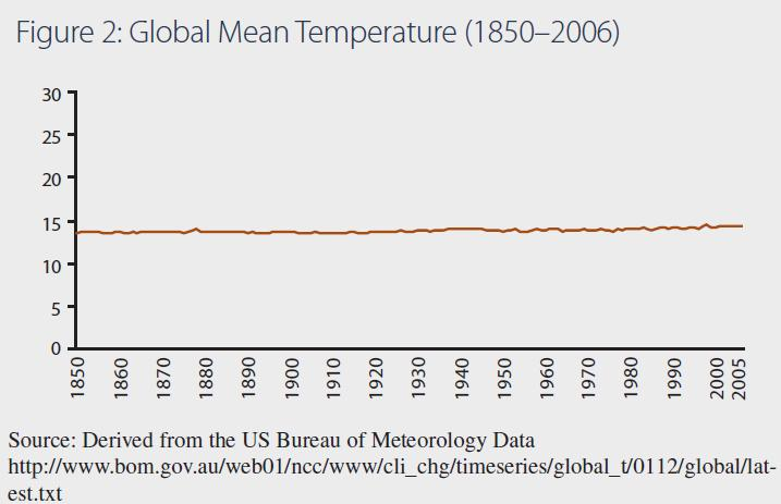 Global Mean Temperature 1850-2006