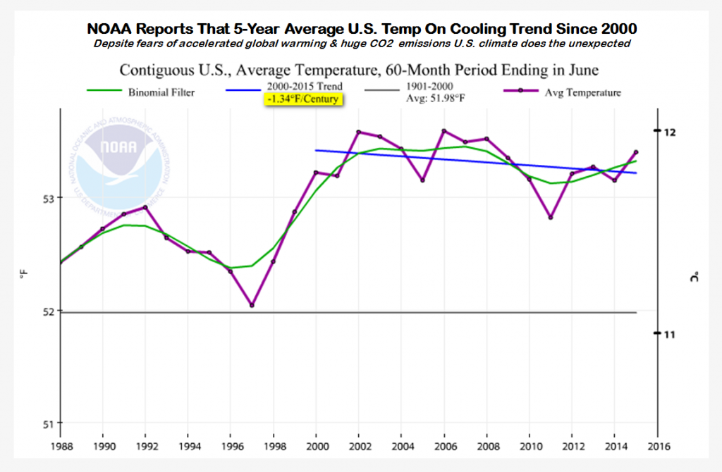 NOAA reorts that 5-Year average U.S temp on cooling trend since 2000