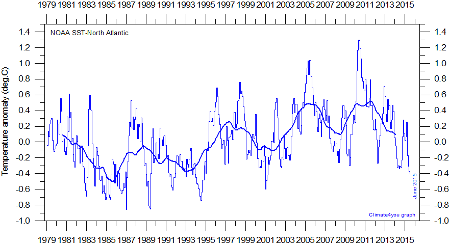 Global monthly temperature since 1979 with 37 month running average